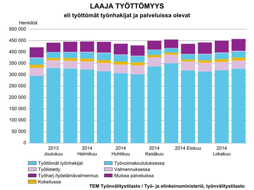 Työttömyys Suomessa. Marraskuu 2014. Lähde: http://www.temtyollisyyskatsaus.fi